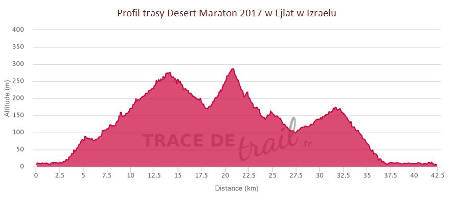 profil trasy Desert Marathon 2017